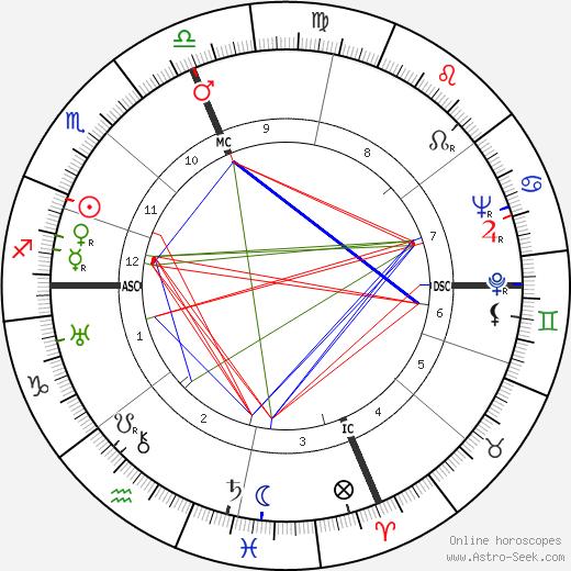 Andreina Pagnani день рождения гороскоп, Andreina Pagnani Натальная карта онлайн