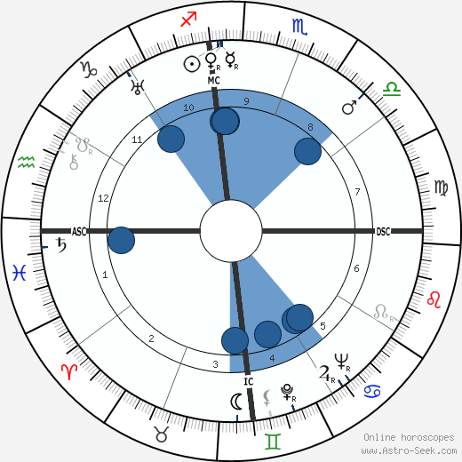Andrés Henestrosa wikipedia, horoscope, astrology, instagram