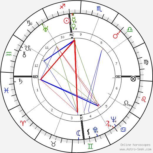 Andrés Henestrosa tema natale, oroscopo, Andrés Henestrosa oroscopi gratuiti, astrologia