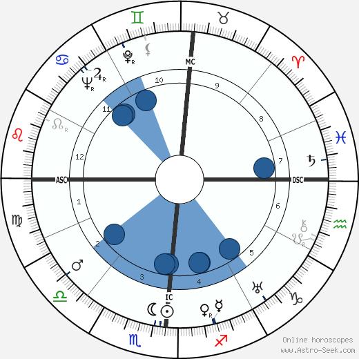 Edward A. Wagner wikipedia, horoscope, astrology, instagram
