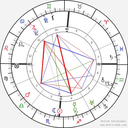 Edward A. Wagner tema natale, oroscopo, Edward A. Wagner oroscopi gratuiti, astrologia