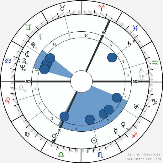 George Trevelyan wikipedia, horoscope, astrology, instagram