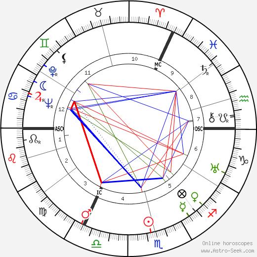 George Trevelyan день рождения гороскоп, George Trevelyan Натальная карта онлайн