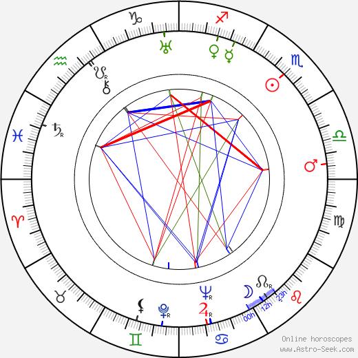 Hans Klering astro natal birth chart, Hans Klering horoscope, astrology