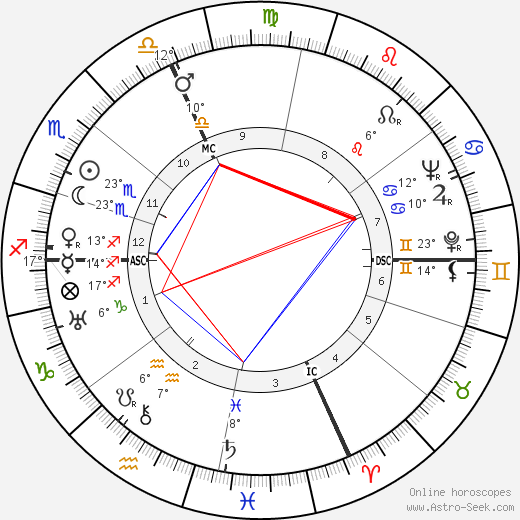 Henri Charrière birth chart, biography, wikipedia 2018, 2019