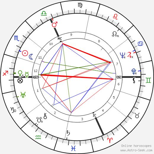 Henri Charrière astro natal birth chart, Henri Charrière horoscope, astrology