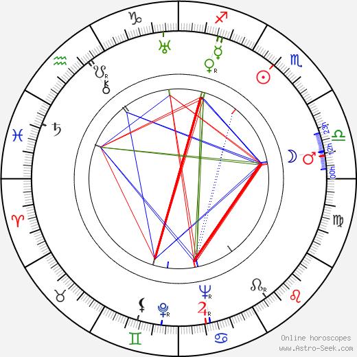 Hermione Baddeley tema natale, oroscopo, Hermione Baddeley oroscopi gratuiti, astrologia