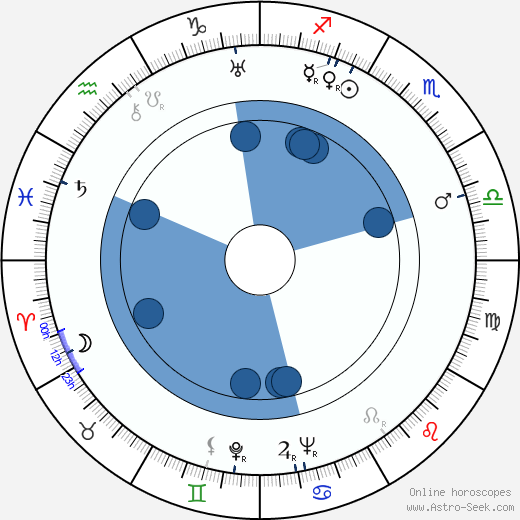 Jarmila Bechyňová wikipedia, horoscope, astrology, instagram