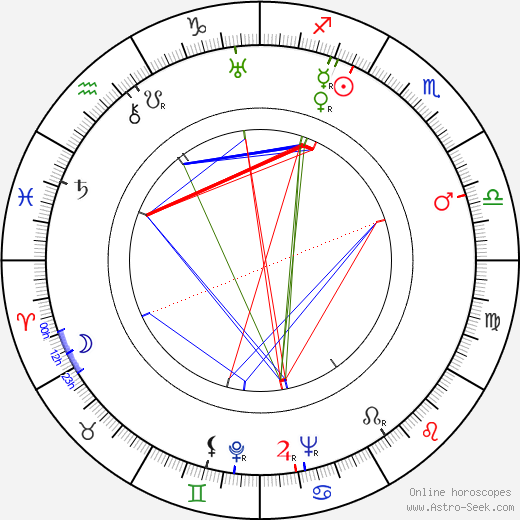 Jarmila Bechyňová birth chart, Jarmila Bechyňová astro natal horoscope, astrology