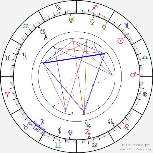 Karel Šeplavý astro natal birth chart, Karel Šeplavý horoscope, astrology