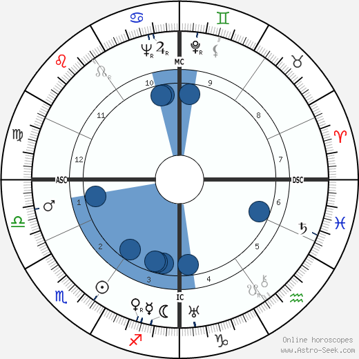 Klaus Mann wikipedia, horoscope, astrology, instagram