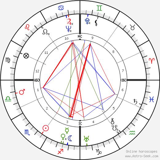 Клаус Манн Klaus Mann день рождения гороскоп, Klaus Mann Натальная карта онлайн