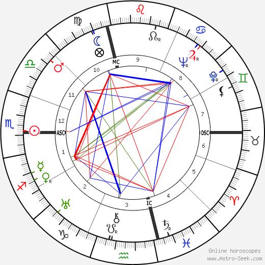 Lalla Romano tema natale, oroscopo, Lalla Romano oroscopi gratuiti, astrologia