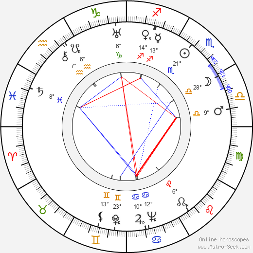 Louise Brooks birth chart, biography, wikipedia 2019, 2020