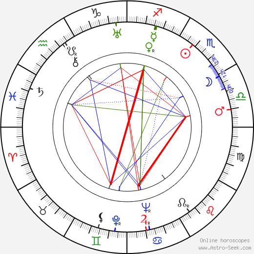 Louise Brooks astro natal birth chart, Louise Brooks horoscope, astrology