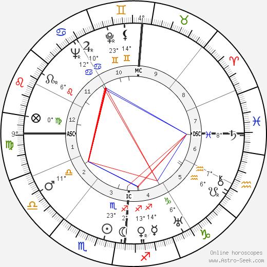 Mario Soldati birth chart, biography, wikipedia 2020, 2021