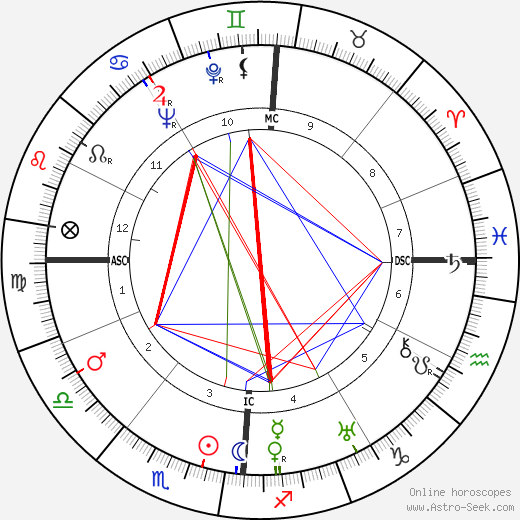 Mario Soldati birth chart, Mario Soldati astro natal horoscope, astrology
