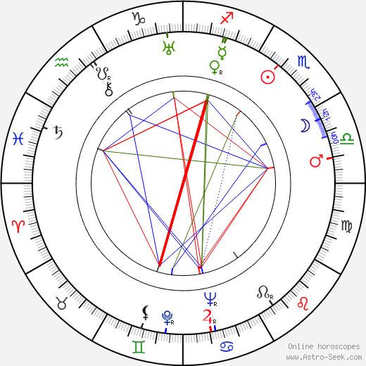 Martin Gregor birth chart, Martin Gregor astro natal horoscope, astrology