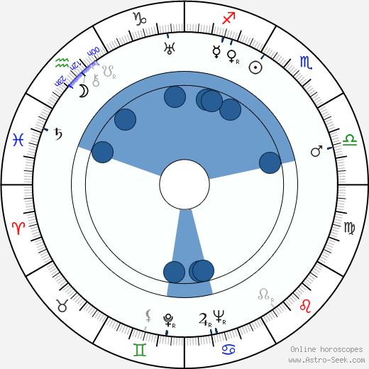 Mary Ellen Bute wikipedia, horoscope, astrology, instagram
