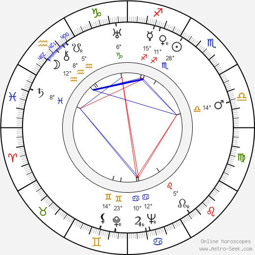 Mary Ellen Bute birth chart, biography, wikipedia 2019, 2020