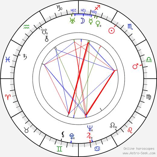 Mikhail Majorov birth chart, Mikhail Majorov astro natal horoscope, astrology