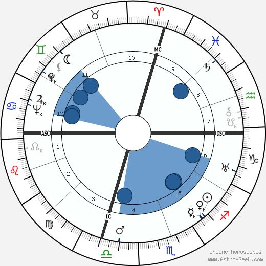Olga Worrall wikipedia, horoscope, astrology, instagram
