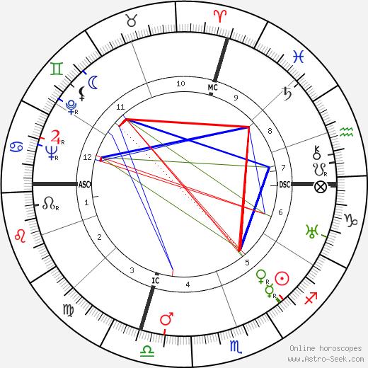 Olga Worrall tema natale, oroscopo, Olga Worrall oroscopi gratuiti, astrologia