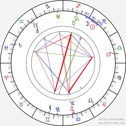 Roman Karmen tema natale, oroscopo, Roman Karmen oroscopi gratuiti, astrologia