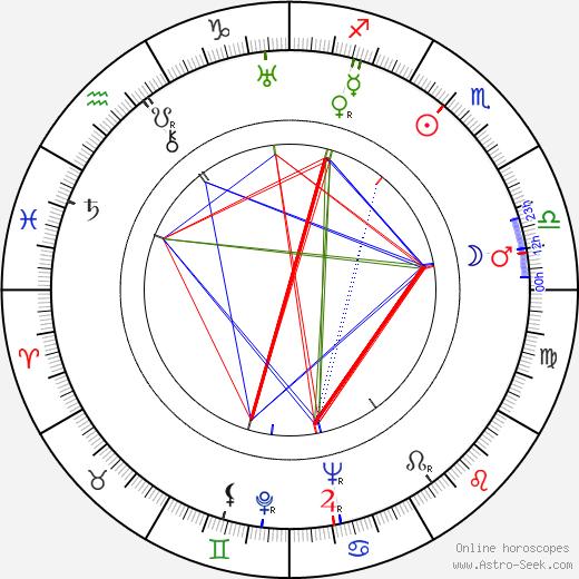 Světla Svozilová birth chart, Světla Svozilová astro natal horoscope, astrology