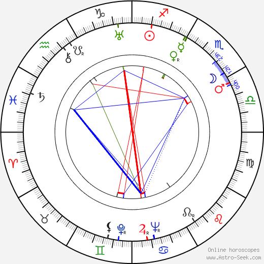 Bert Reisfeld astro natal birth chart, Bert Reisfeld horoscope, astrology