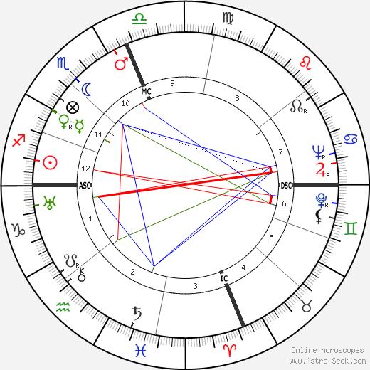 Конча Пикер Concha Piquer день рождения гороскоп, Concha Piquer Натальная карта онлайн
