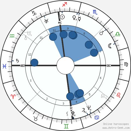 Doris Cross wikipedia, horoscope, astrology, instagram