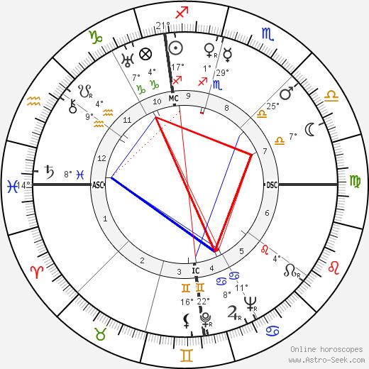 Doris Cross birth chart, biography, wikipedia 2019, 2020