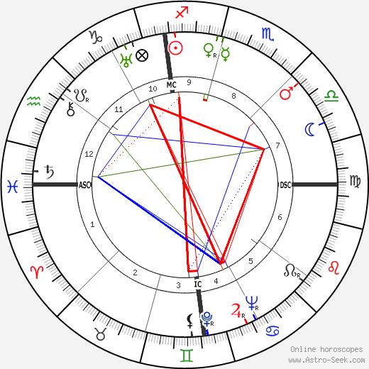 Doris Cross astro natal birth chart, Doris Cross horoscope, astrology
