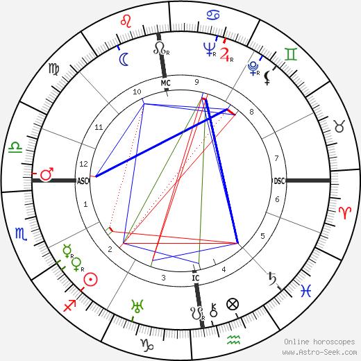 Elisabeth Höngen birth chart, Elisabeth Höngen astro natal horoscope, astrology