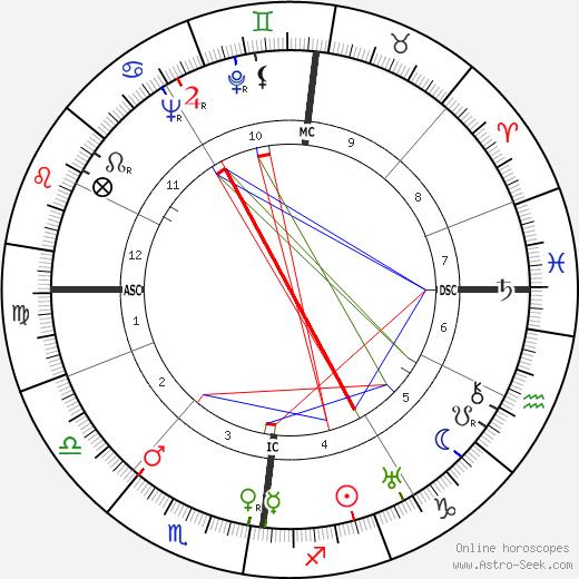 Florent J. Bureau день рождения гороскоп, Florent J. Bureau Натальная карта онлайн