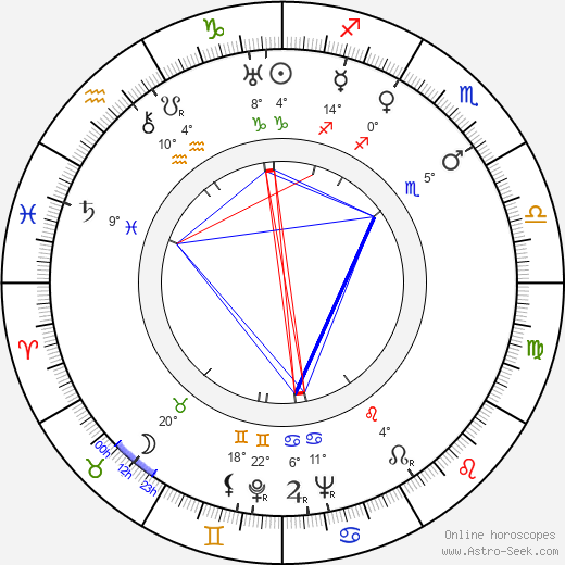 Frances Gershwin Godowsky birth chart, biography, wikipedia 2020, 2021