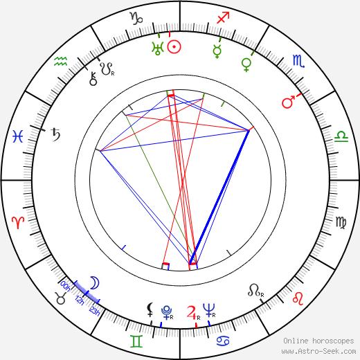 Frances Gershwin Godowsky birth chart, Frances Gershwin Godowsky astro natal horoscope, astrology