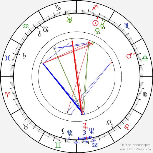 František Gürtler astro natal birth chart, František Gürtler horoscope, astrology