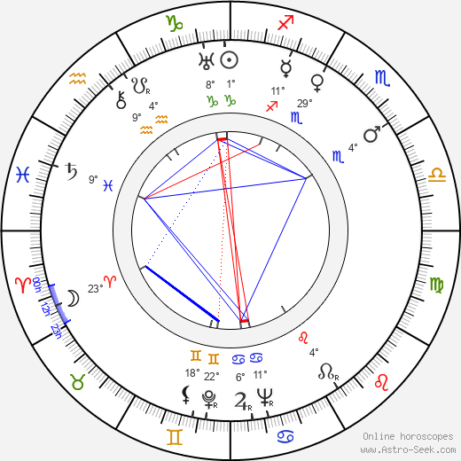 Franz Waxman birth chart, biography, wikipedia 2018, 2019