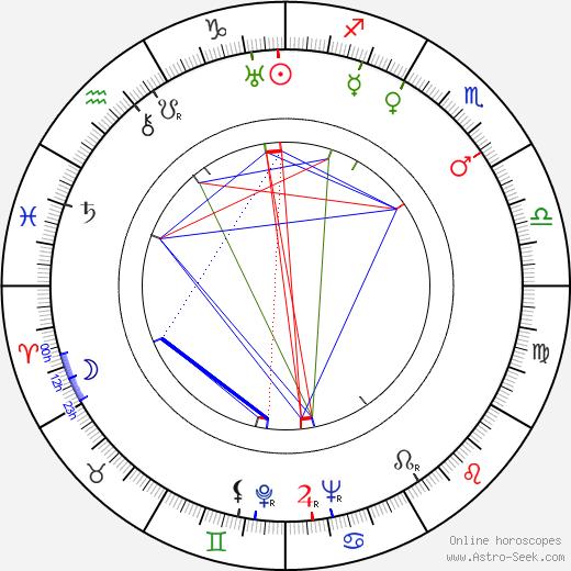 Franz Waxman birth chart, Franz Waxman astro natal horoscope, astrology