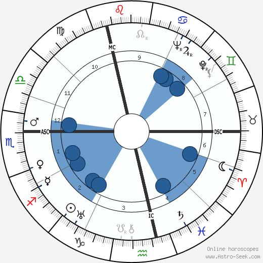 Fritz Edward Borgnis wikipedia, horoscope, astrology, instagram