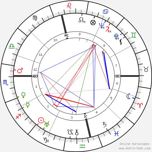 Fritz Edward Borgnis tema natale, oroscopo, Fritz Edward Borgnis oroscopi gratuiti, astrologia