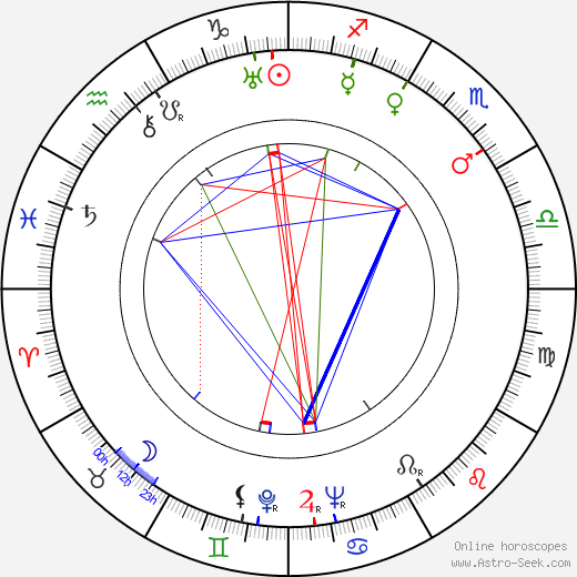 Imperio Argentina astro natal birth chart, Imperio Argentina horoscope, astrology