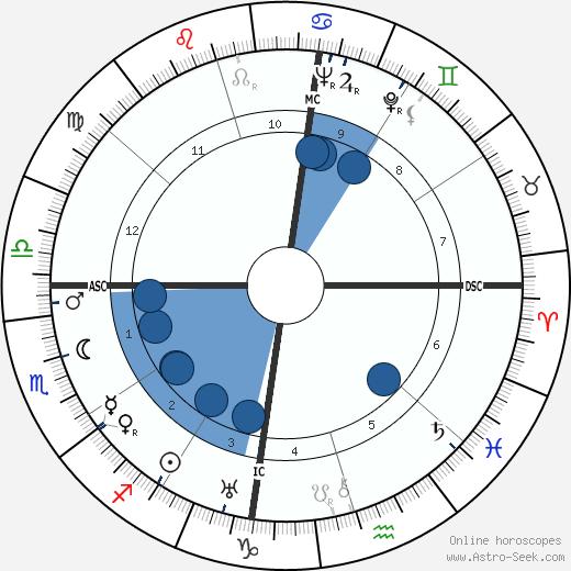 Laurens Van Der Post wikipedia, horoscope, astrology, instagram