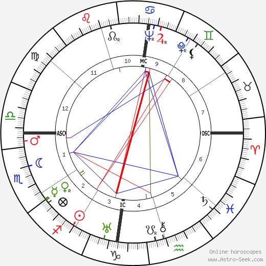 Laurens Van Der Post astro natal birth chart, Laurens Van Der Post horoscope, astrology