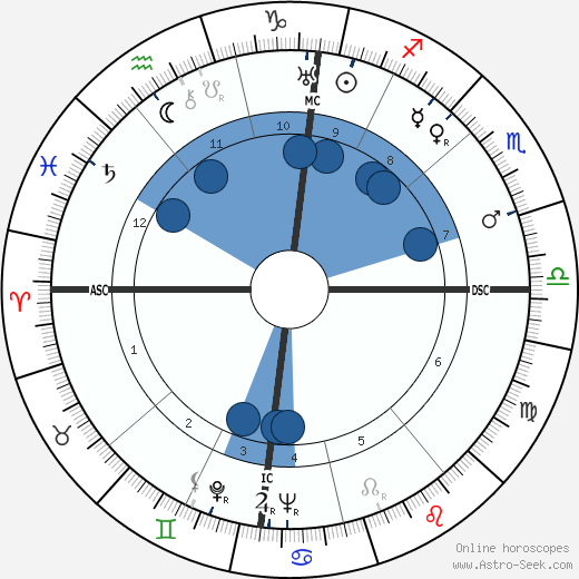Leonid Brezhnev wikipedia, horoscope, astrology, instagram