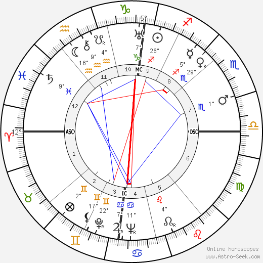 Leonid Brezhnev birth chart, biography, wikipedia 2019, 2020