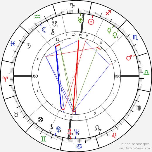 Leonid Brezhnev tema natale, oroscopo, Leonid Brezhnev oroscopi gratuiti, astrologia