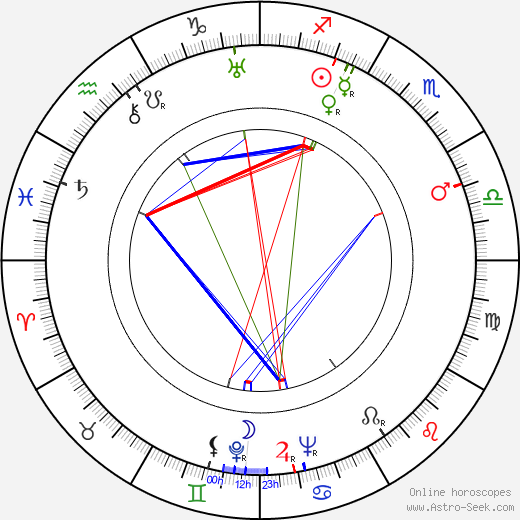 Louisette Rousseau astro natal birth chart, Louisette Rousseau horoscope, astrology